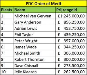 order of merit pdc