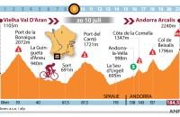 TdF16 Etappe 9 Vielha Val d'Aran Andorra Arcalis
