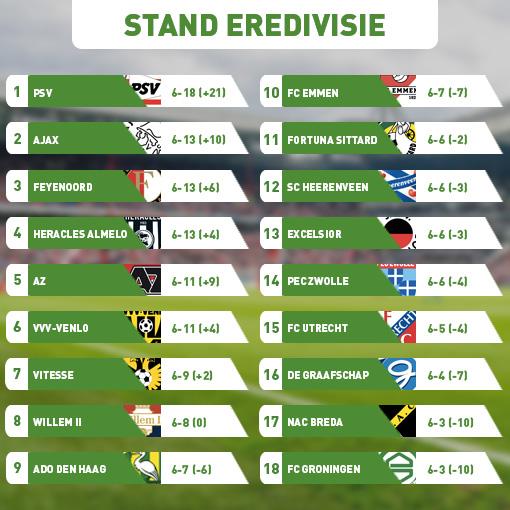 Dit is de stand na speelronde 6 in de Eredivisie: PSV aan