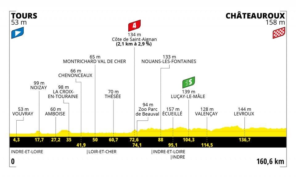 Profiel 6e etappe Tour de France 2021 Mathieu van der Poel Tours Chateauxroux