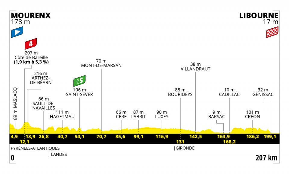 profiel-etappe-19-tour-de-france