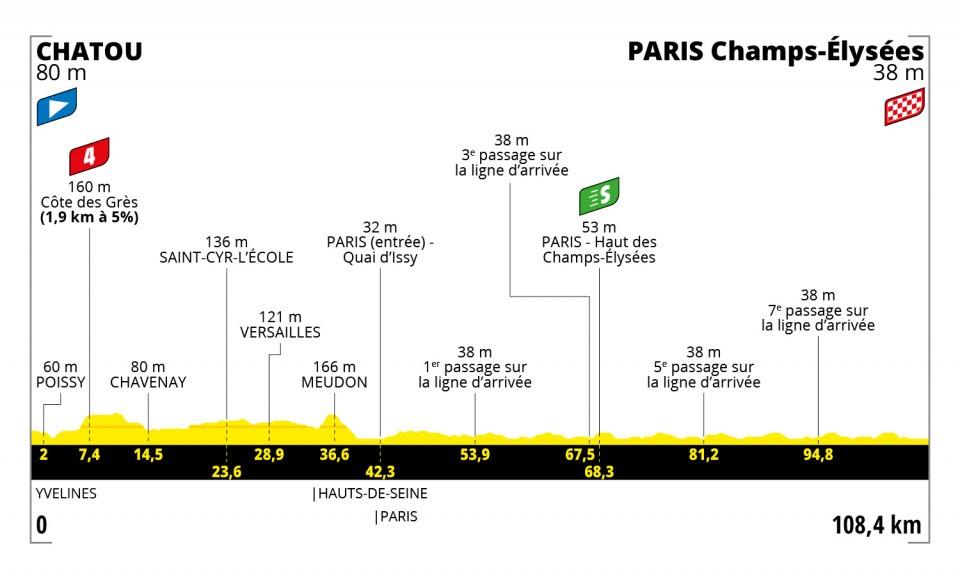 profiel-etappe-21-tour-de-france