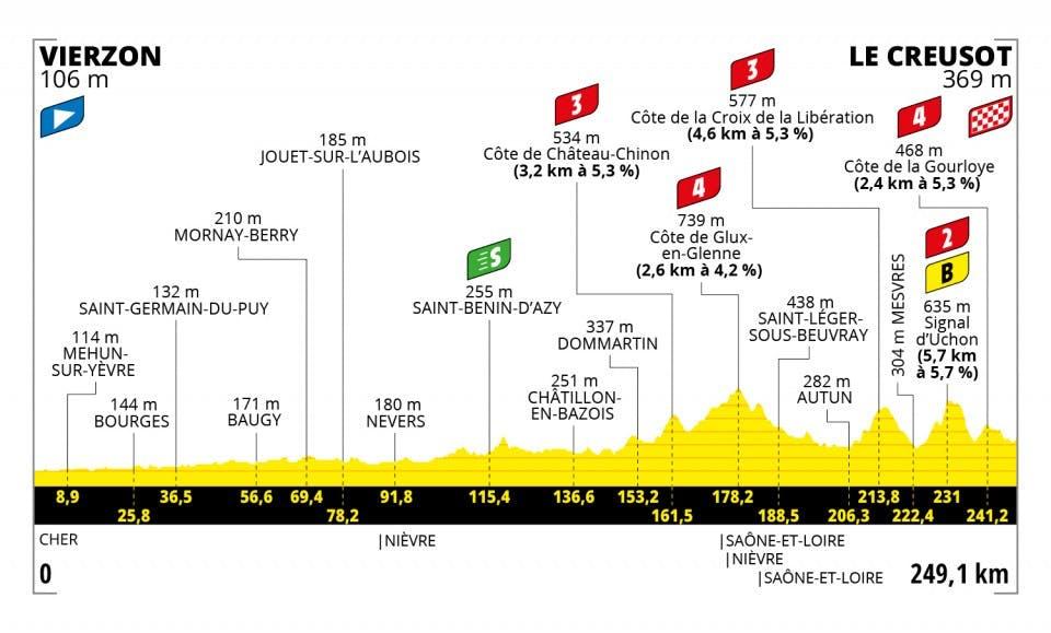 7e etappe Tour de France vrijdag 2 juli hoe laat Mathieu van der Poel 6