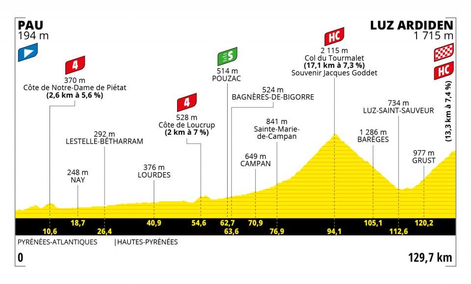 profiel-etappe-18-tour-de-france