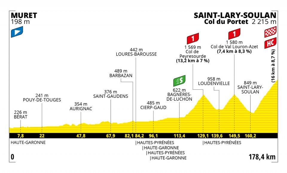 profiel-etappe-17-tour-de-france