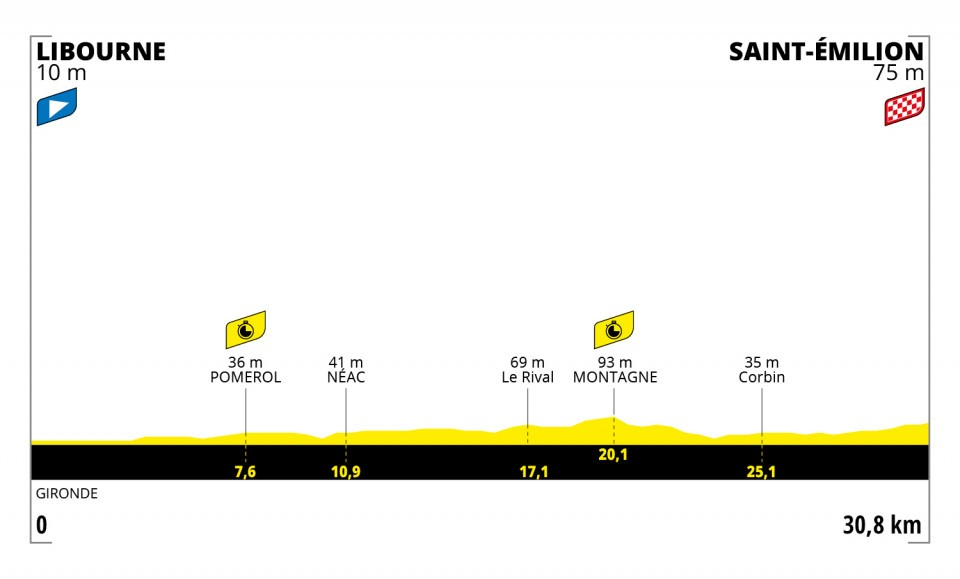 profiel-etappe-20-tour-de-france