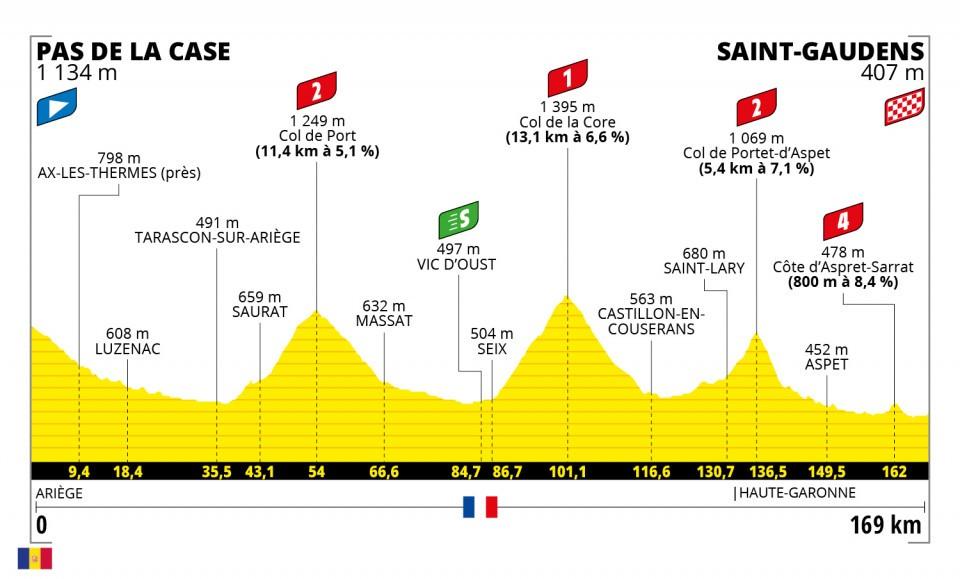 profiel-etappe-16-tour-de-france