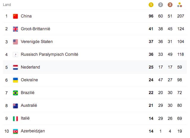 Medailles Spiegel Paralympische Spelen Stand